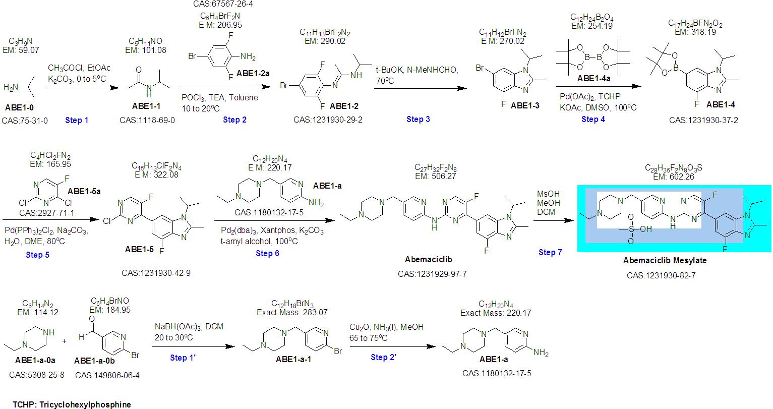 Abemaciclib ROS-2